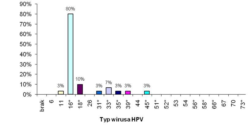 Typy HPV w przypadkach inwazyjnych raków szyjki macicy